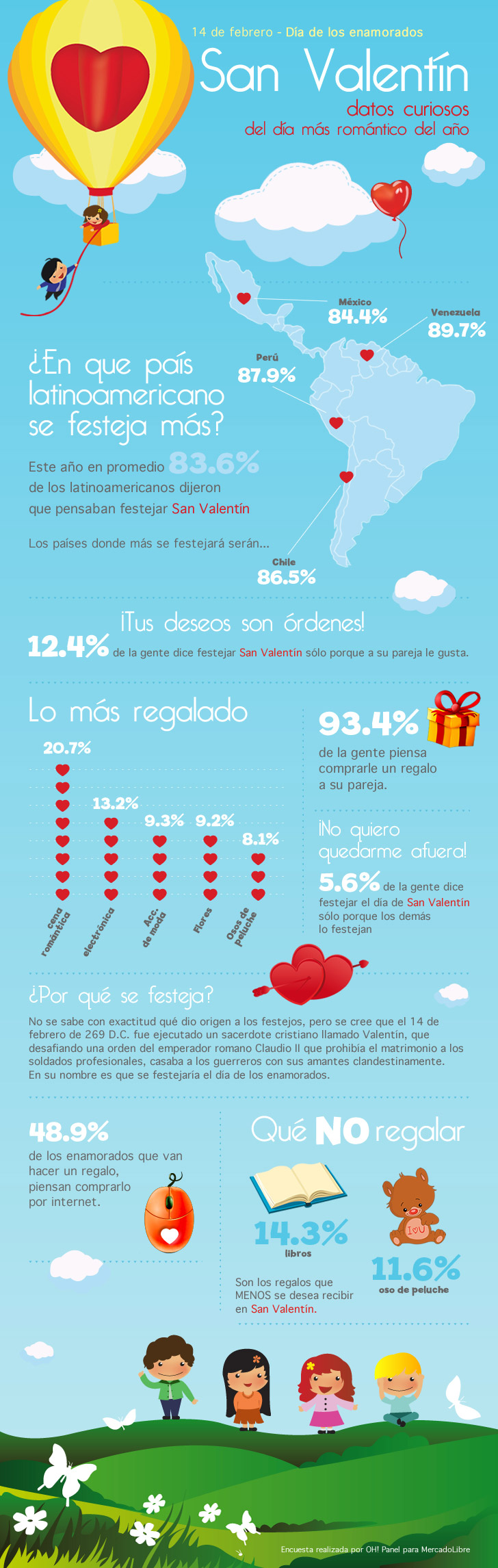 Datos curiosos de San Valentn